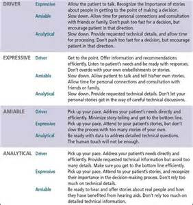 Driver Amiable Expressive Analytical Communication Style