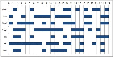 weekly  hour time worked gantt chart