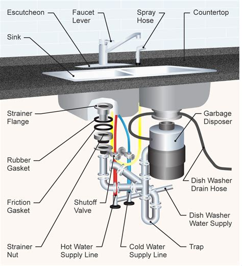 Kitchen Sink Plumbing Parts Diagram  Wow Blog