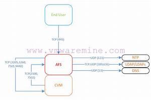 Nutanix Network Port Diagram