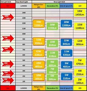 Smartylamps Wattage Guide  U2013 Smart Deco Style