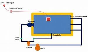 Robot Piscine Electrique : robot electrique piscine principes avantages ~ Melissatoandfro.com Idées de Décoration