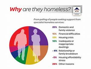 This Image Outlines Some Of The Causes Of Homelessness In