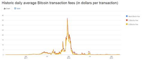 Market forces can also influence the fees you pay. How To Make Money From Bitcoin Transaction Fees | Earn Bitcoin Mobile