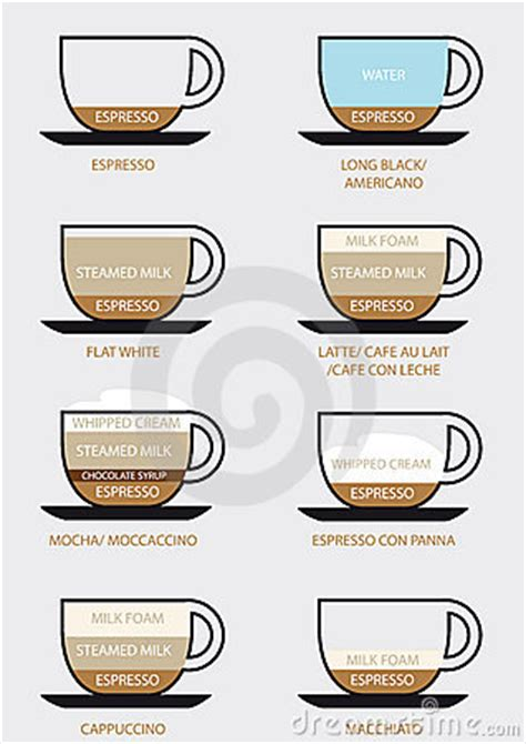 Coffee Types Royalty Free Stock Photography   Image: 22309057