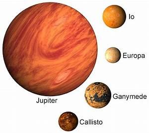 Timeline of Galileo's Inventions and Discoveries
