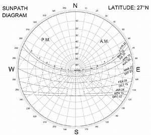 Sun Path Diagram Of Lucknow