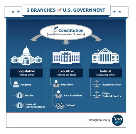How Does The Us Government Work?  Spunoutie  Ireland's Youth Information Website