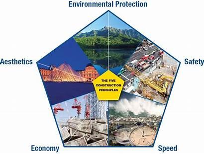 Construction Five Principles Giken Planning Environmental Protection