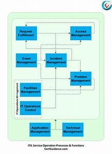 Understanding Itil Service Operation Process