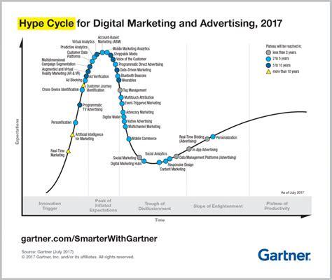 insights  gartner hype cycle  digital marketing