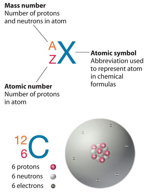 Protons In Bromine by Isotopes And Atomic Masses