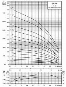 Grundfos Submersible Pump Installation Manual