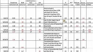 Alkaline Phosphatase Level Chart 12 Best Bun Creatinine Ratio Images On Pinterest Bun