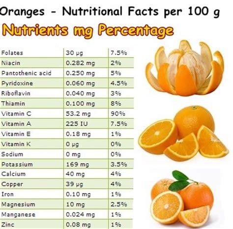 Fresh Mandarin Orange Nutrition Facts Besto Blog