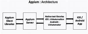 Appium Introduction  U0026 Architecture  U2013 Automation Guide