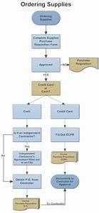 Example Image  Purchasing  U0026 Procurement Process Flow Chart