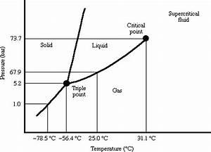 Diagram  Co2 Pressure Temperature Phase Diagram