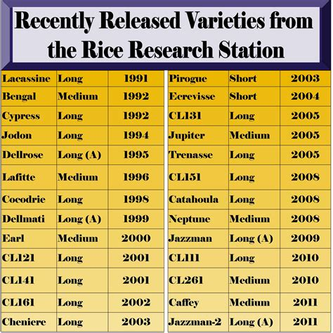 variety names what s in a rice variety name lsu agcenter