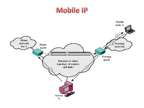 mobile ip agents router foreign slide address