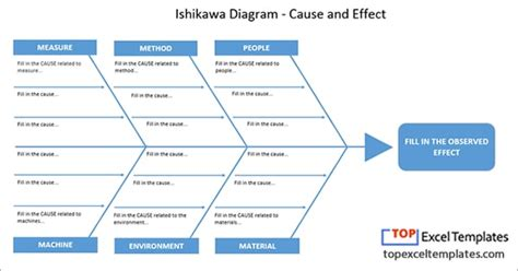 fishbone diagram template excel ishikawa diagram fishbone cause and effect template excel
