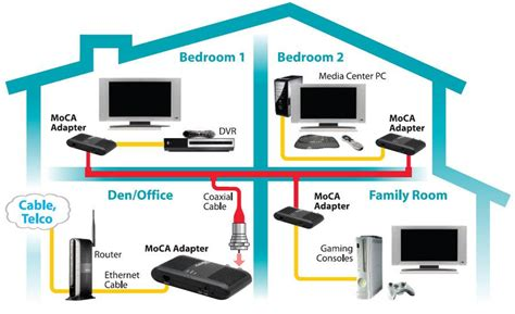 split level floor plan amazon com actiontec ethernet to coax adapter for homes