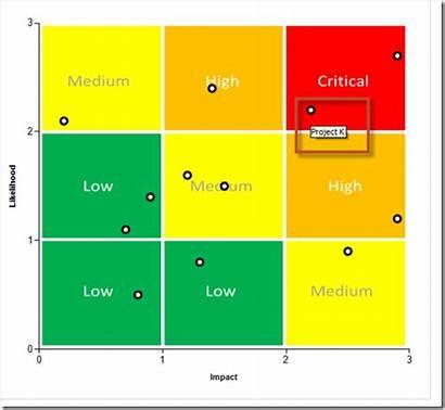 Risk Matrix Chart Bi Power Powerbi Community