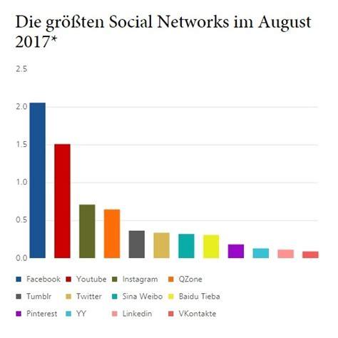 Beliebteste Supersportwagen Der Welt Studie by Studie Gr 246 223 Te Social Networks Und Messenger Aktuell