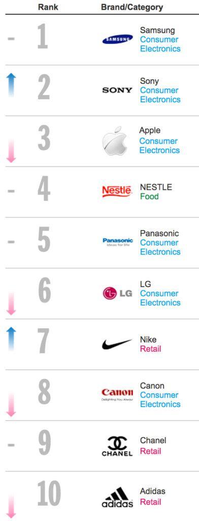 Asia Top 1000 Brands 2014  Chandler Nguyen
