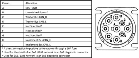 J1708 Connector Wiring Diagram by Figure 5 From Controller Area Network Can J1939 Data