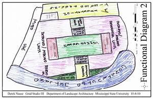 The Artist U0026 39 S Blog  Functional Diagrams