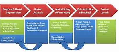 Methodology Services Research Market Analysis Segmentation Sizing