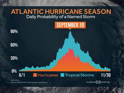 Atlantic Hurricane Season  Climate Central
