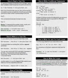 PowerShell Commands Cheat Sheet