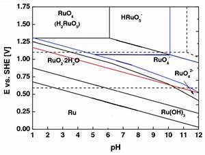 Pourbaix Diagram For Ruthenium  Electrochemical Potential