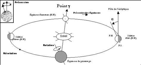 sch 233 ma rotation terre autour soleil
