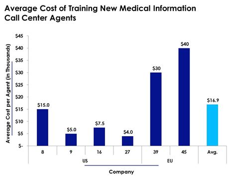Average Cost Of Training New Medical Information Call