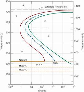 Solved  Using The Isothermal Transformation Diagram For An