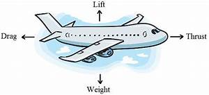 The Engineer S Pulse  Why Don U2019t Airplanes Flap Their Wings