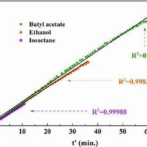 (PDF) Adsorption dynamics and rate assessment of volatile ...