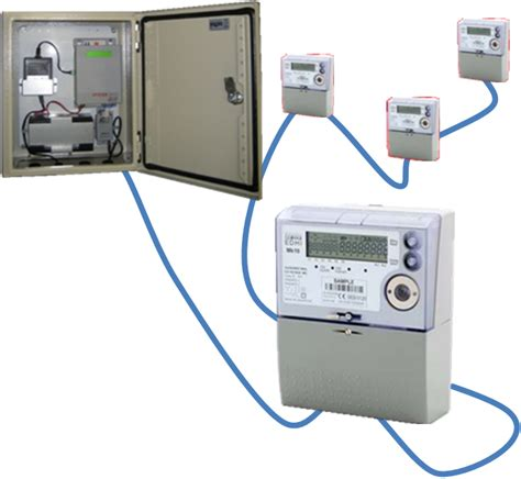 Ozgreen Energy Automatic Meter Reading Wired Systems