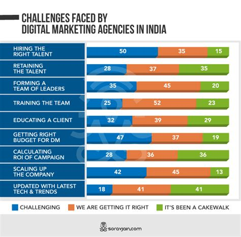 Digital Marketing Agency In India by 10 Challenges Of Running A Digital Marketing
