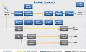 Tvro Satellite Applications Rf Product Selector Guide