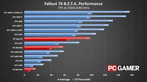 Accelerate Charts Fallout 76 39 S Pc Beta Benchmarked Here Are The Settings To
