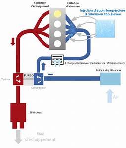Moteur à Eau : moteur injection d 39 eau vous avez peut tre d j entendu parler d ~ Medecine-chirurgie-esthetiques.com Avis de Voitures