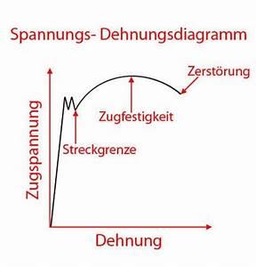 Stahl Berechnen : festigkeitslehre festigkeit berechnen bei belastungen ~ Themetempest.com Abrechnung