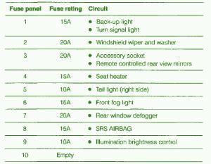 Subaru Fuse Box Diagram 2005 by Fuse Panel Page 9 Auto Fuse Box Diagram