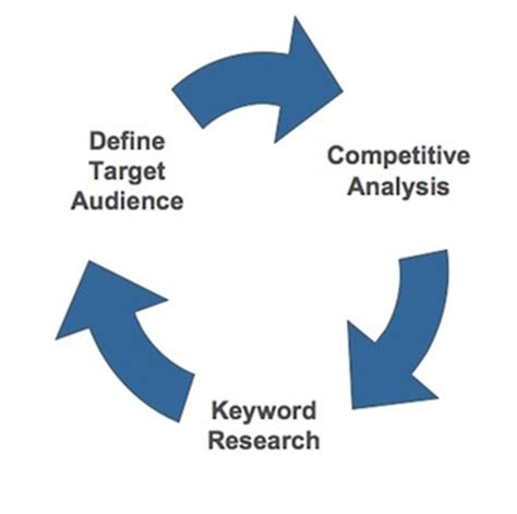 Keyword Optimization by Seo Analisi Keyword Parole Chiave Siti Web Keyword