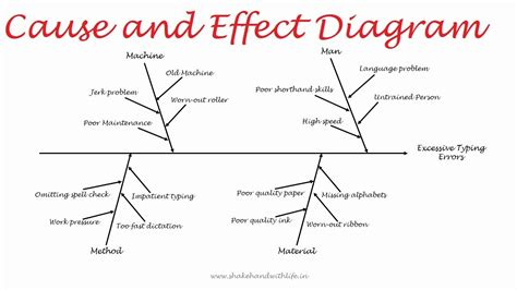 qc tools module    effect diagram youtube