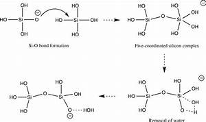 The Anionic Mechanism Of Silica Dimerization Reaction  We